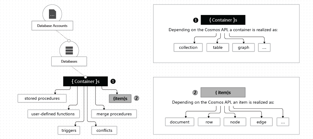 Work with databases, containers, and items in Azure Cosmos