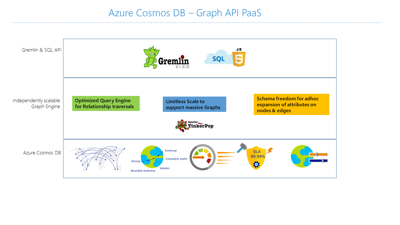 Introduction to Azure Cosmos DB Gremlin API | Microsoft Docs