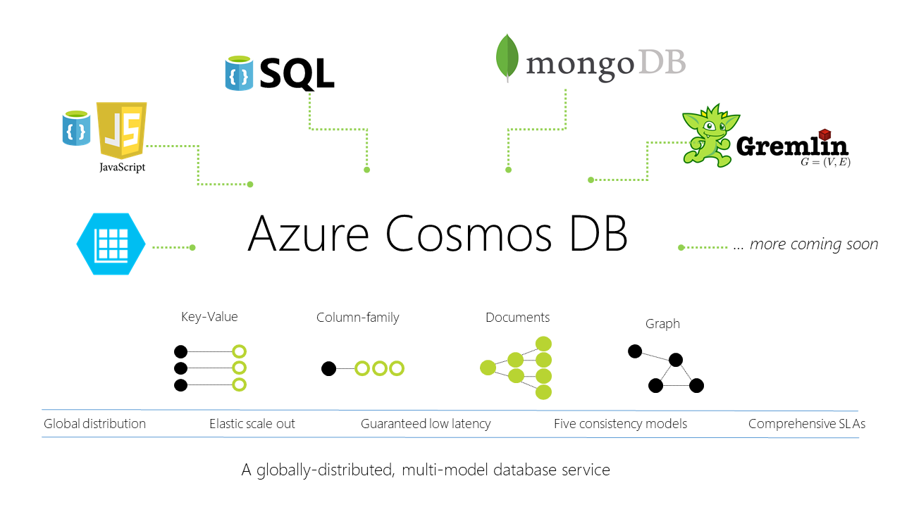 NoSQL, Relational databases make up a large part of Azure Cosmos Db.
