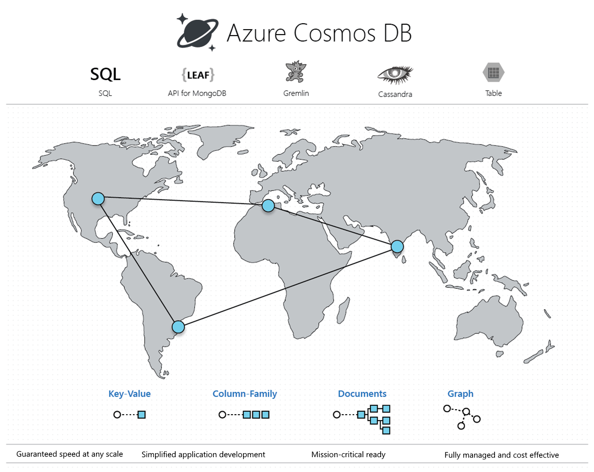 Azure Cosmos DB is Microsoft's globally distributed database service with elastic scale-out, guaranteed low latency, five consistency models, and comprehensive guaranteed SLAs