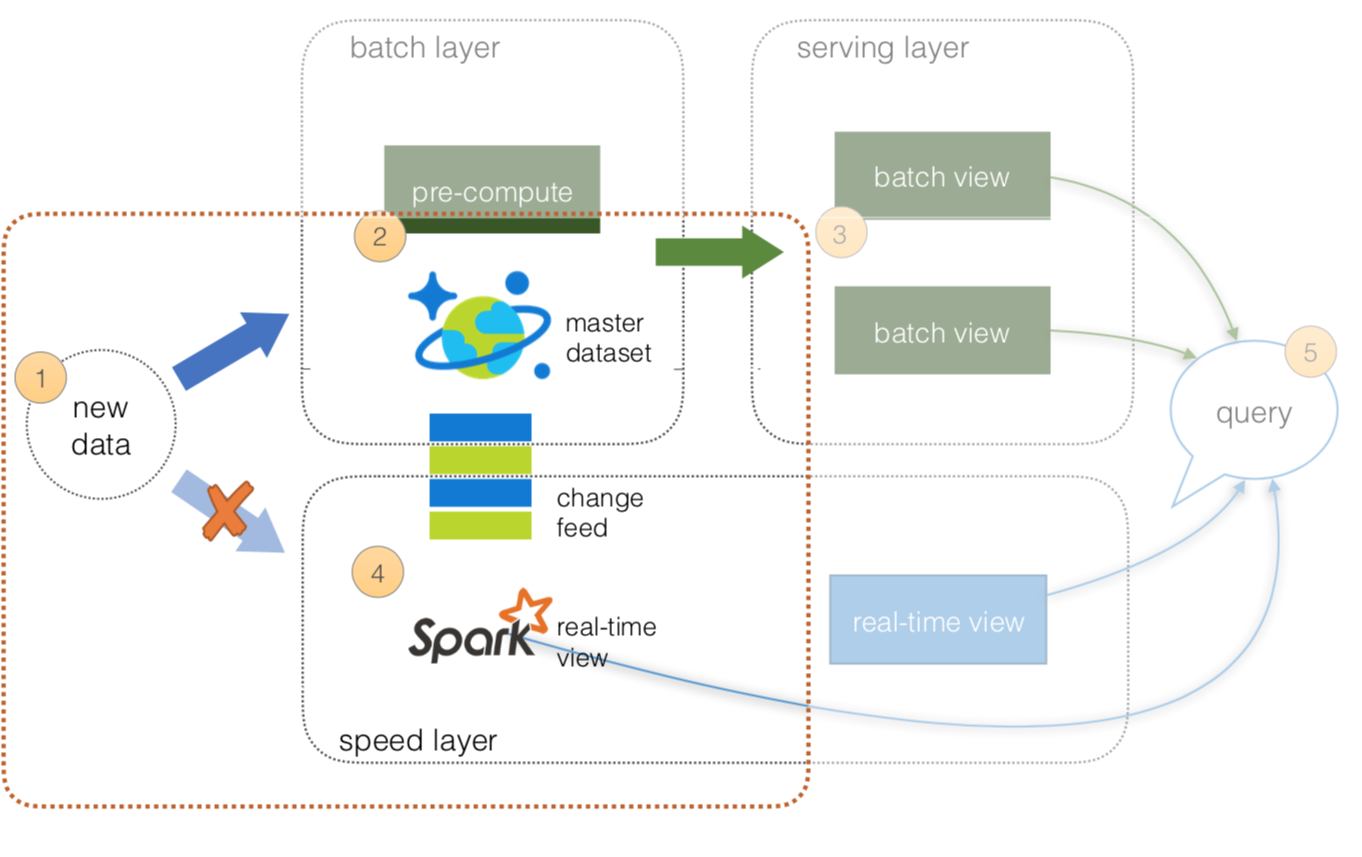 Lambda architecture with Azure Cosmos DB and HDInsight (Apache Spark