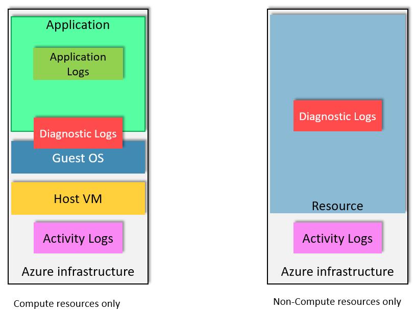 Diagnostic logging in Azure Cosmos DB | Microsoft Docs