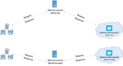 Azure Cosmos DB performance tips for Async Java | Microsoft Docs