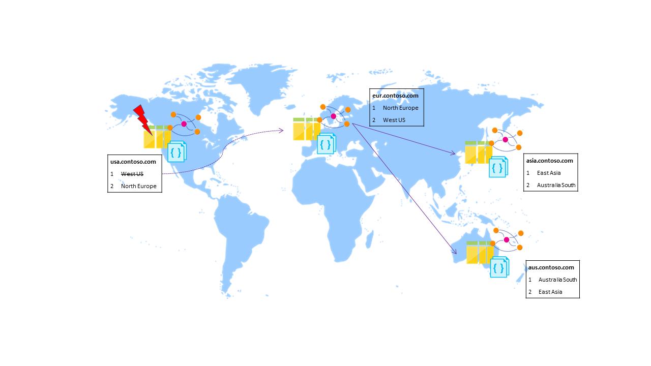 Regional failover in Azure Cosmos DB  Microsoft Docs
