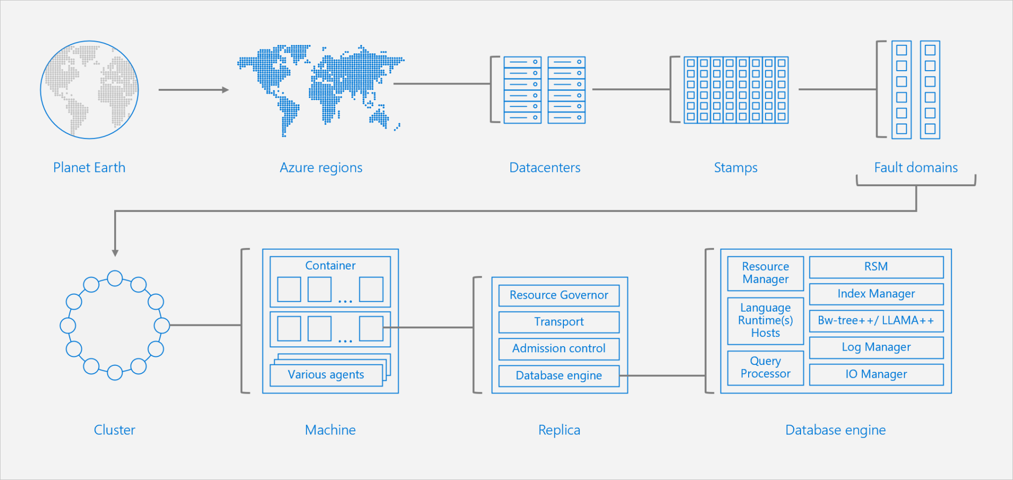 Understanding The Differences Between Azure Cosmos Db Nosql And Relational Databases Microsoft Docs
