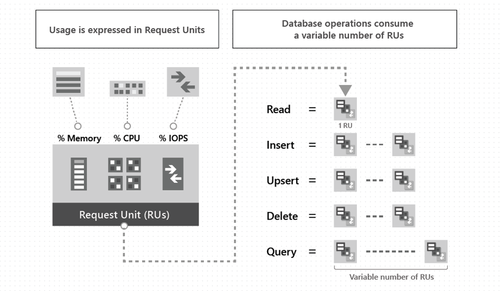 Request Units and throughput in Azure Cosmos DB | Microsoft Docs