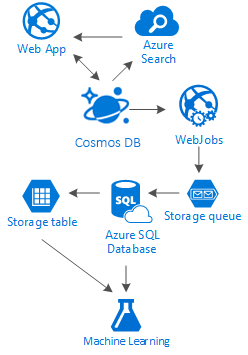 Azure cosmos db design pattern social media apps microsoft docs diagram of interaction between azure services for social networking sciox Images