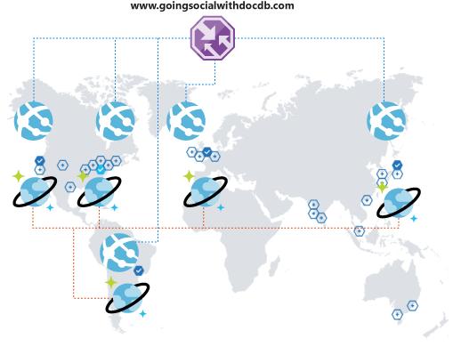 Azure Cosmos Db Design Pattern Social Media Apps Microsoft Docs