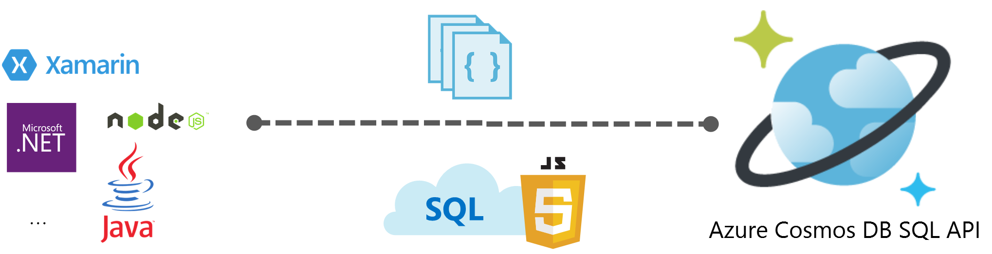 Azure cosmos db introduction to the sql api microsoft docs with the sql api azure cosmos db provides rich and familiar sql query capabilities with consistent low latencies over schema less json data ccuart Images