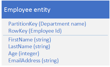 If you also want to be able to retrieve a list of employee entities based on the value of another non-unique property such as their last name ...  sc 1 st  Microsoft Docs & Azure Storage Table Design Guide | Microsoft Docs
