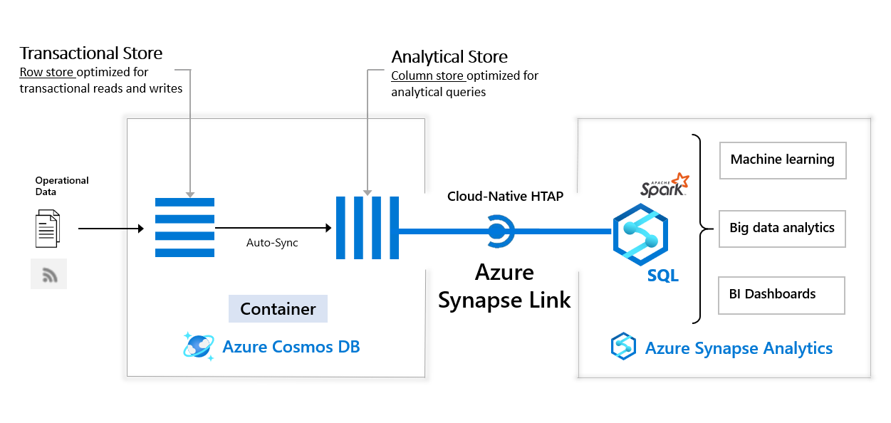 Architecture diagram for Azure Synapse Analytics integration with Azure Cosmos DB