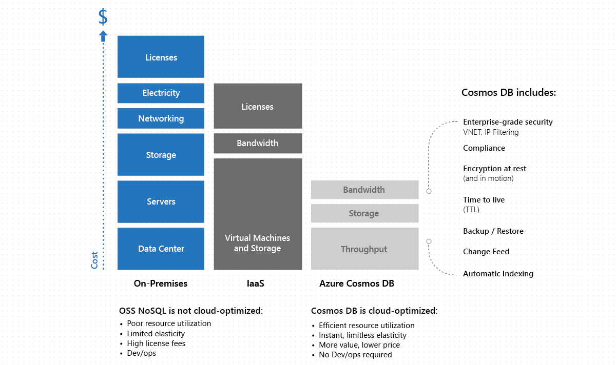 Total Cost Of Ownership >> Total Cost Of Ownership Tco With Azure Cosmos Db