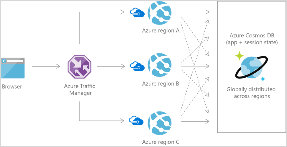 Common use cases and scenarios for Azure Cosmos DB | Microsoft Docs