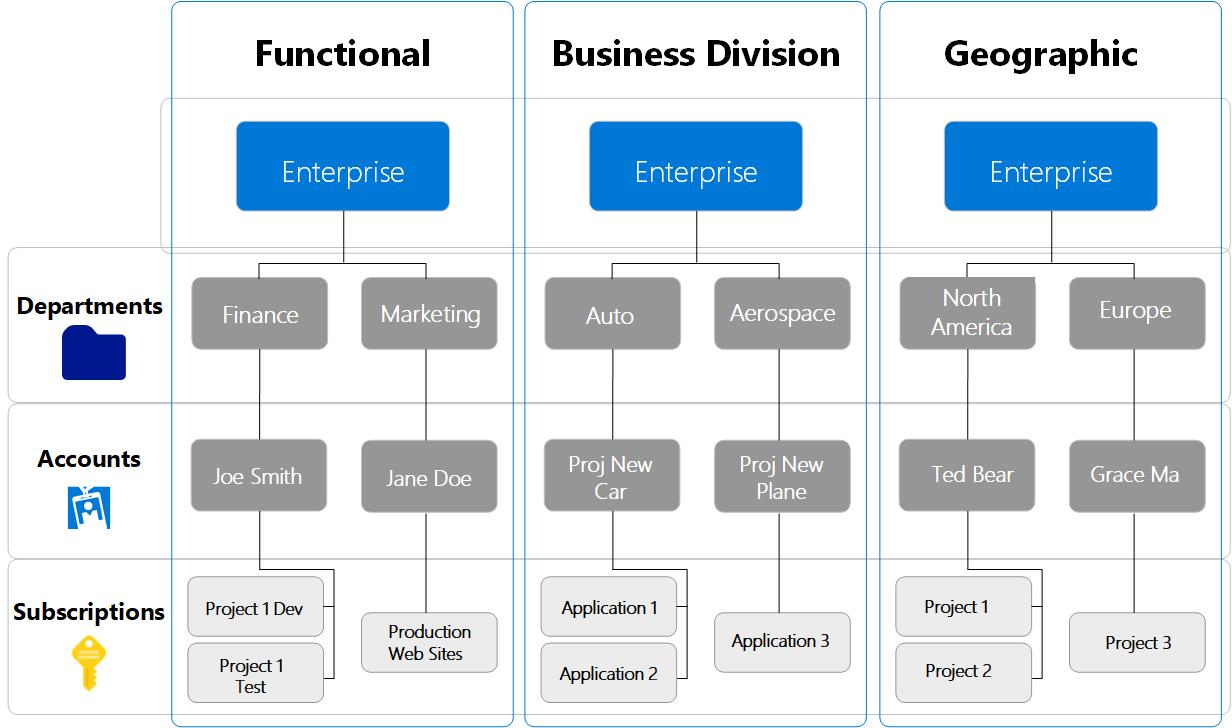 Understand Admin Roles For Enterprise Agreements Ea In Azure Microsoft Docs