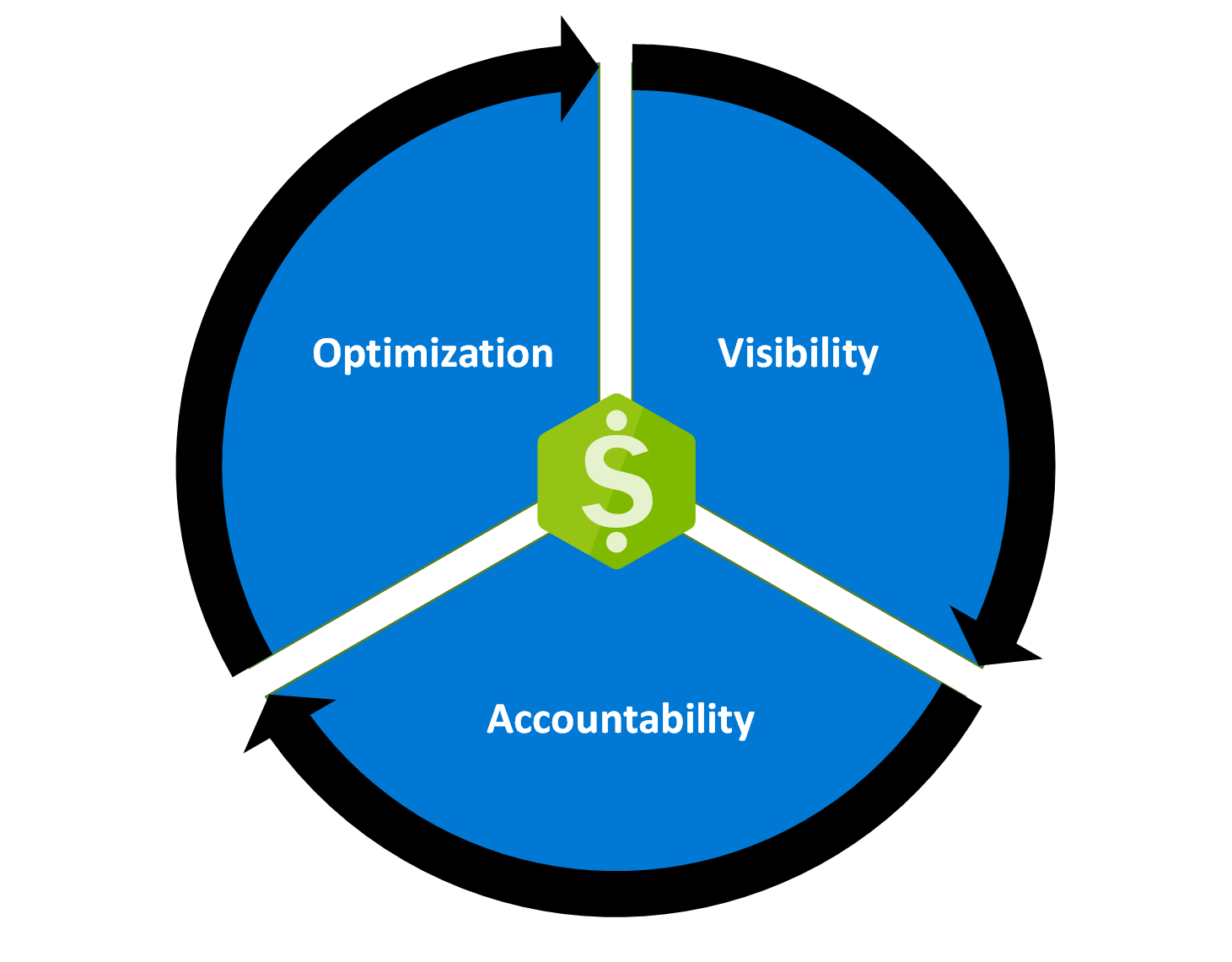 Diagram of the Cost Management + Billing optimization process.