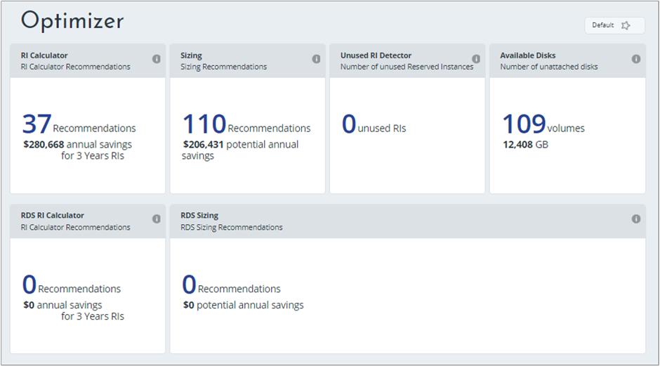 View key metrics with Cloudyn dashboards in Azure | Microsoft Docs