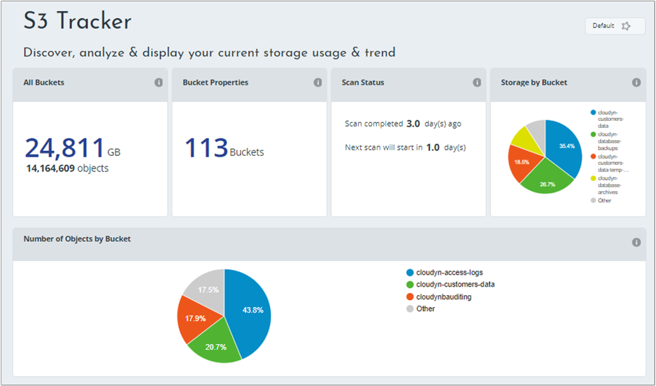 View key metrics with Cloudyn dashboards in Azure