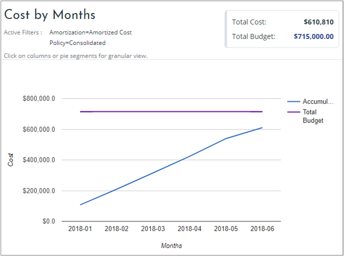 Manage Cloudyn budgets in Azure   Microsoft Docs