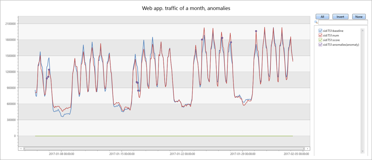 Time series anomaly detection and forecasting in Azure Data Explorer