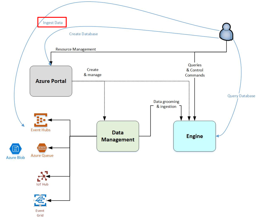 Azure Data Explorer data ingestion | Microsoft Docs