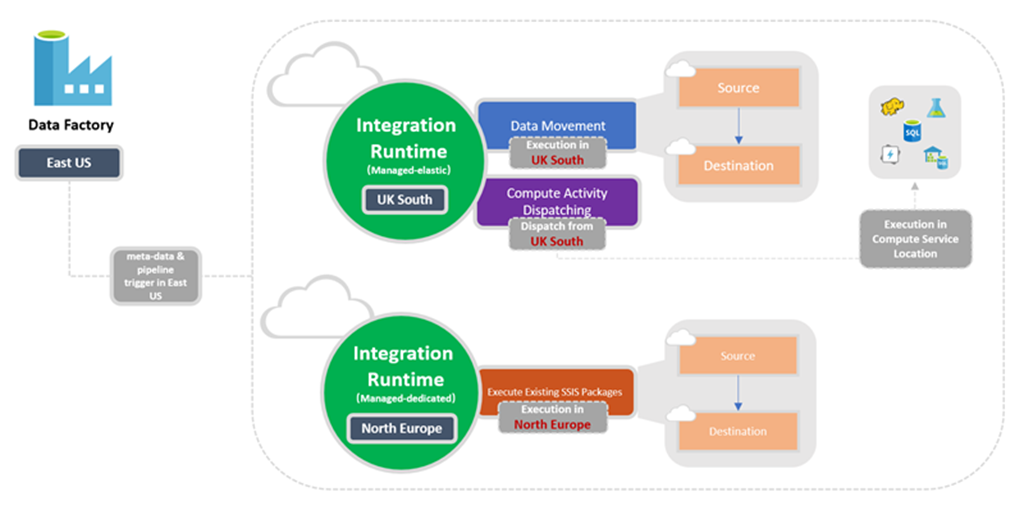 Integration runtime in Azure Data Factory | Microsoft Docs