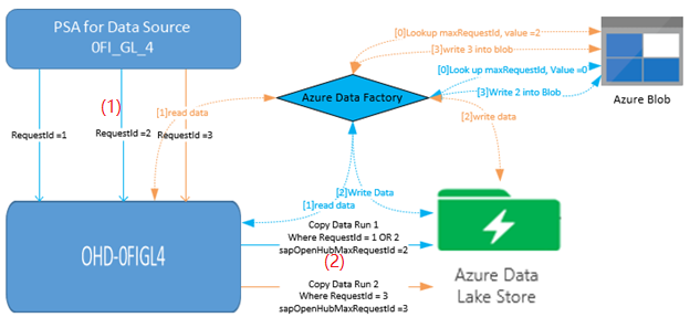 Copy data from SAP Business Warehouse via Open Hub using Azure Data