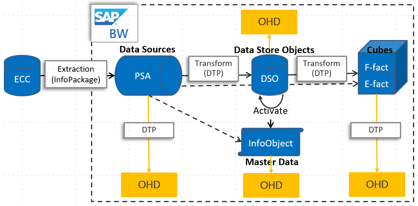 sap bw open hub