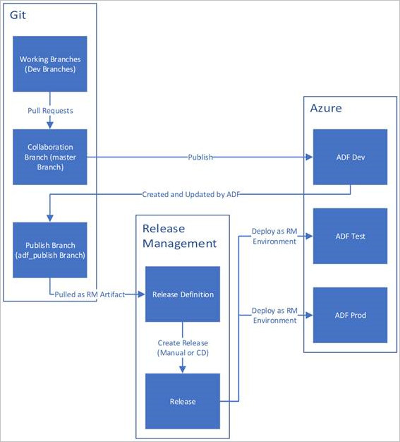Continuous Integration And Delivery In Azure Data Factory Azure Data Factory Microsoft Docs