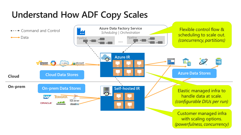 Copy activity performance and scalability guide in Azure