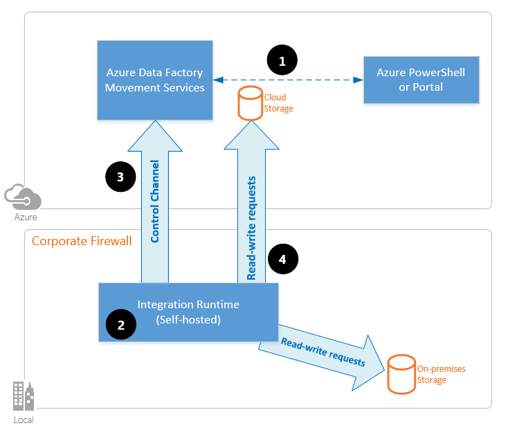 The high-level overview of data flow