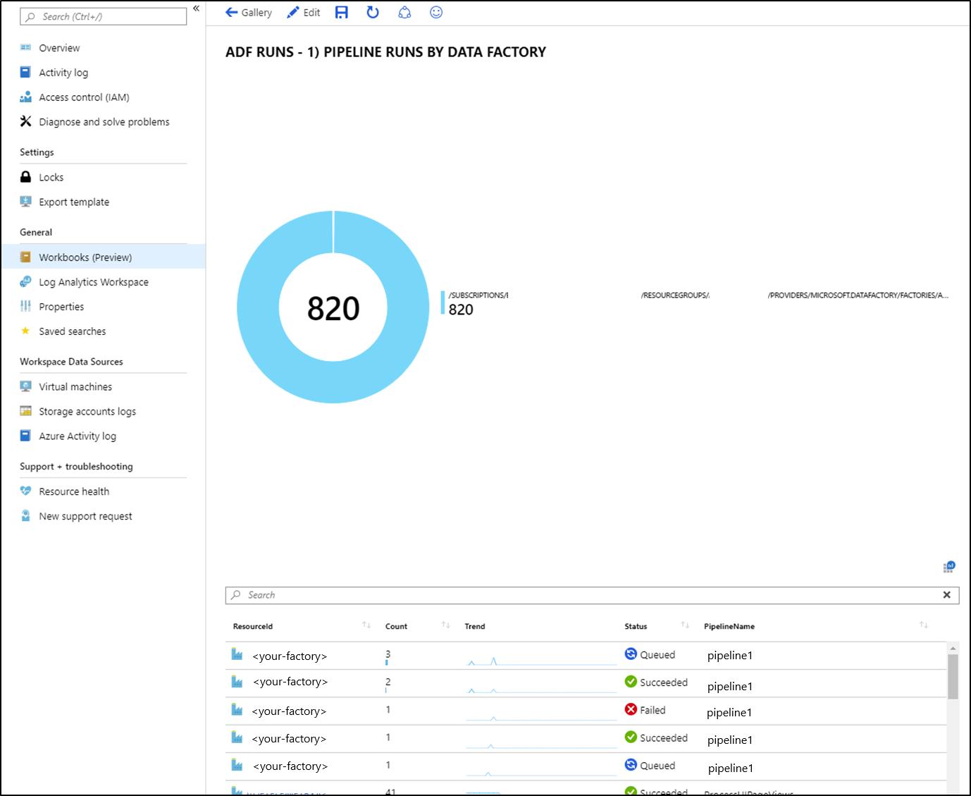 Monitor data factories using Azure Monitor   Microsoft Docs