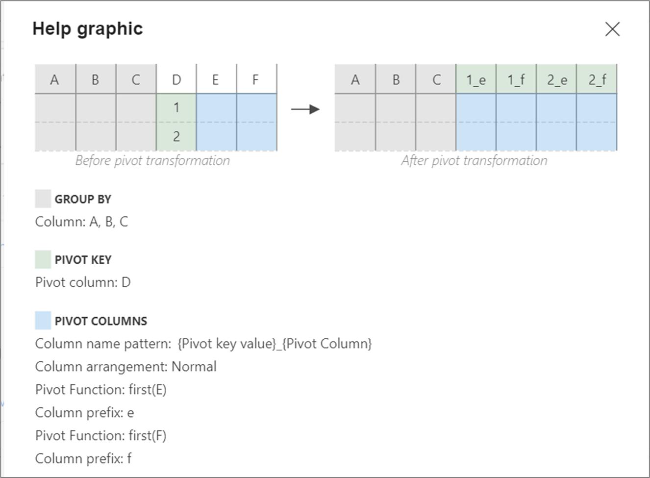Azure Data Factory Mapping Data Flow Pivot Transformation