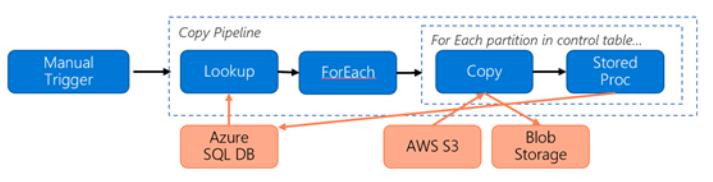 Migrate data from Amazon S3 to Azure Storage - Azure Data