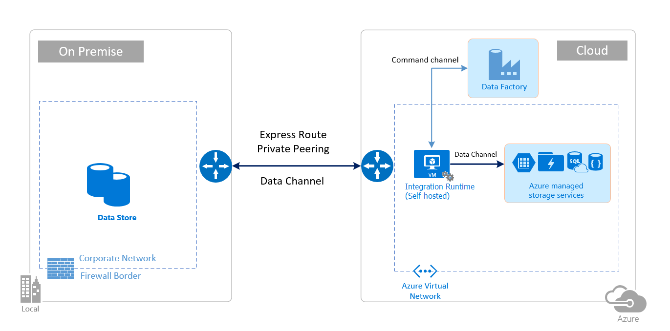 Security considerations in Azure Data Factory | Microsoft Docs