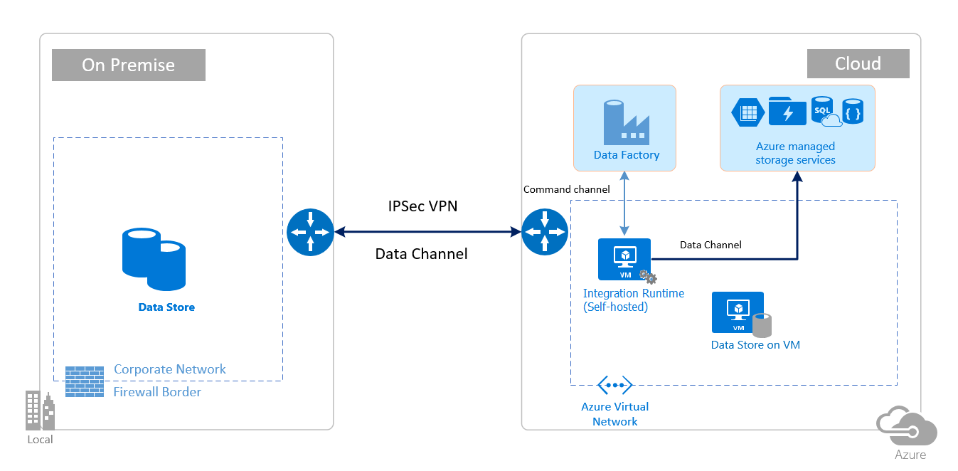 Security Considerations Azure Data Factory Microsoft Docs
