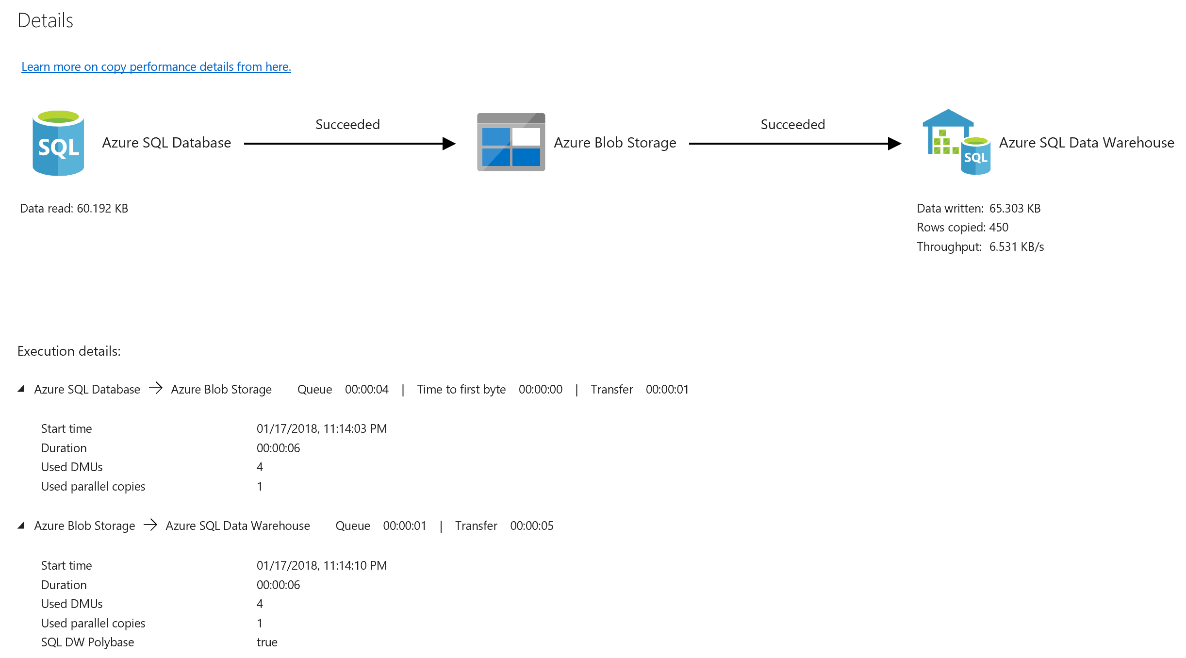Load data into Azure SQL Data Warehouse by using Azure Data