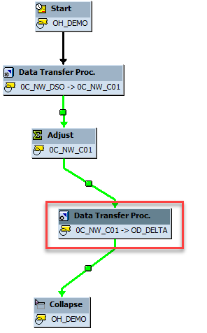 Load data from SAP Business Warehouse by using Azure Data Factory