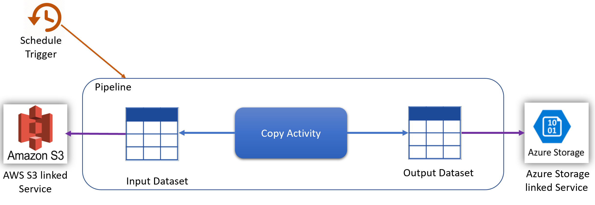 Understanding Azure Data Factory pricing through examples