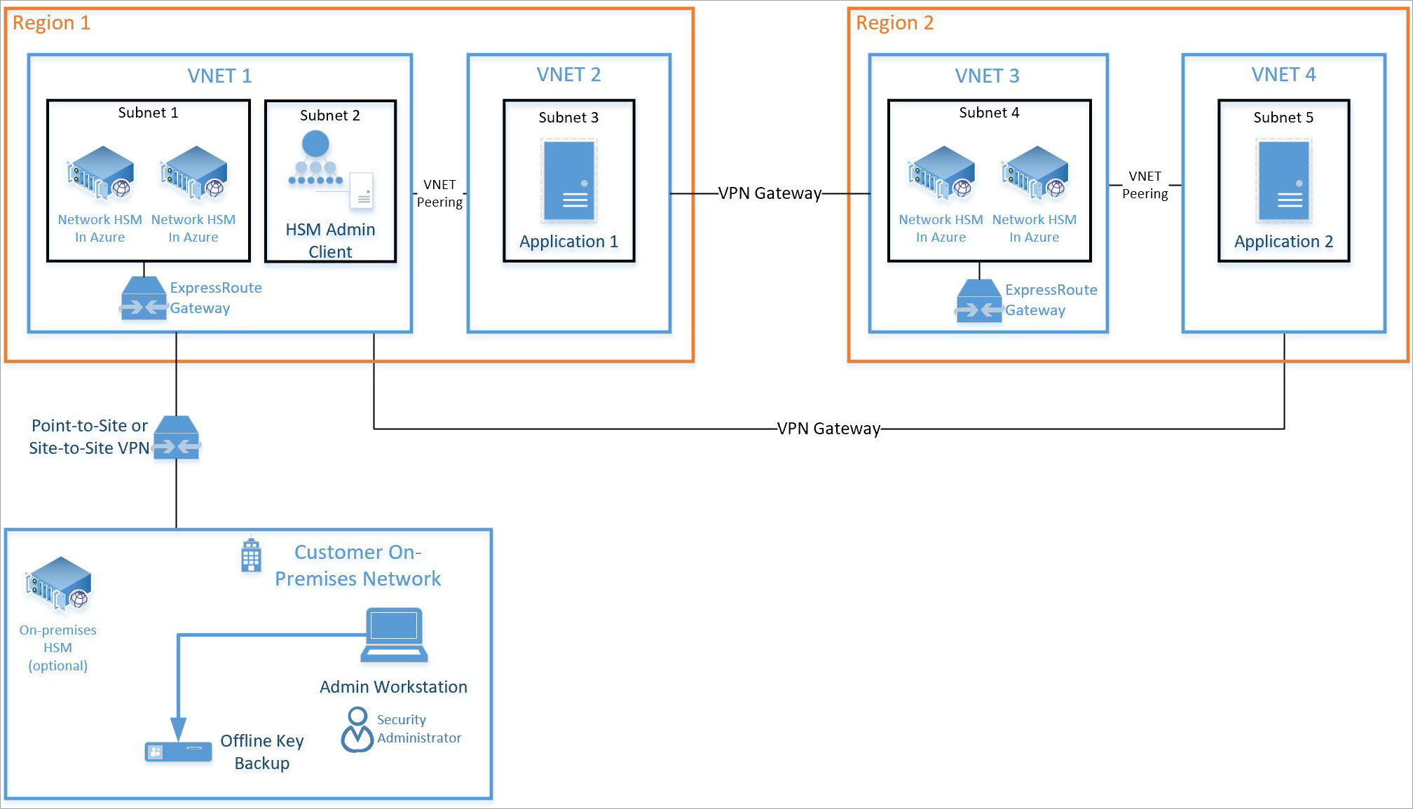 Tutorial deploy into an existing virtual network using the Azure CLI
