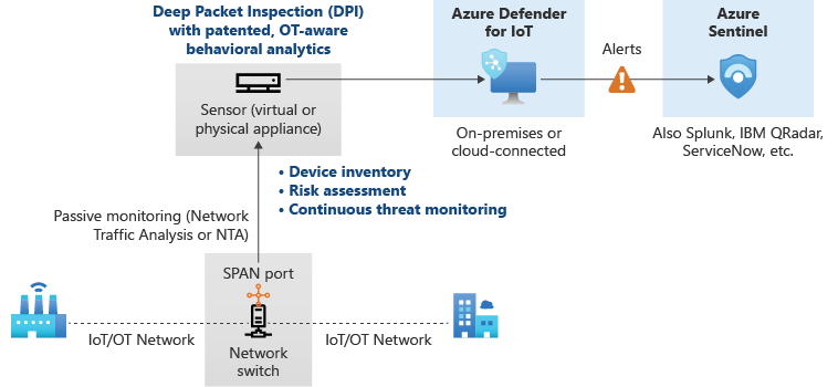 The architecture for Defender for IoT.