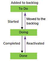 Issue workflow states, Basic process