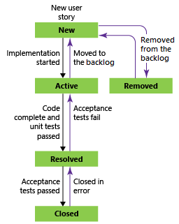 User Story workflow states, Agile process