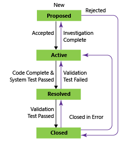 Requirement workflow states, CMMI process