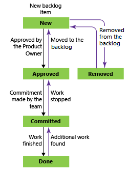 Product backlog item workflow states, Scrum process