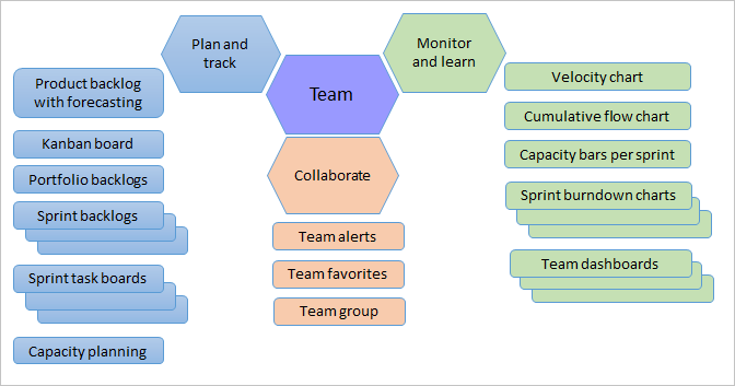 Agile tools and teams