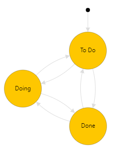 Basic Process, Issue work item type, workflow state model