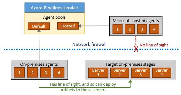 Azure Pipelines Agents - Azure Pipelines | Microsoft Docs