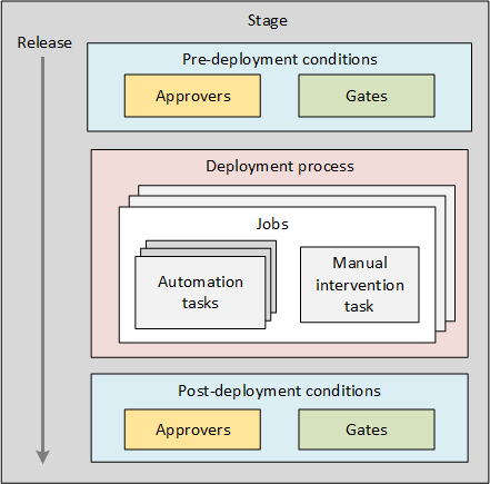 Schematic view of approvals and gates in a stage
