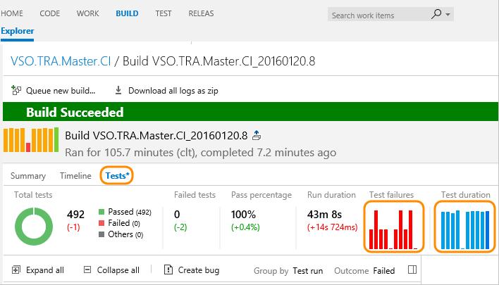 Add Built In Charts To A Team Dashboard Azure Devops Microsoft Docs