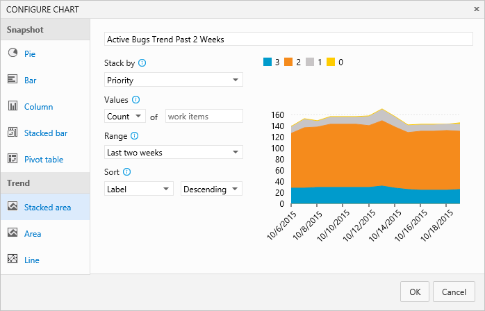 Status And Trend Work Item Query Based Charts Azure Devops Microsoft Docs